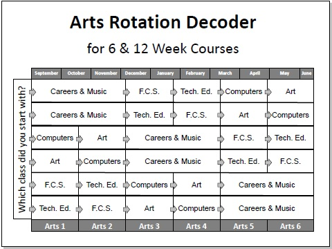 Arts Rotation Decoder